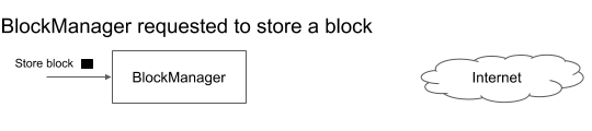 (A) The block manager receives a request to store a filesystem block.