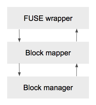 Figure 1: PingFS is split into three primary components: a block manager, block mapper, and FUSE wrapper.