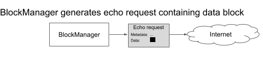 (B) The block manager produces an echo request packet carrying the filesystem block as its data payload, and sends that packet out to the network.