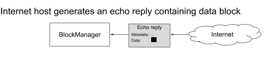 (C) The block manager receives an echo reply packet. The data payload of the reply is identical to the associated echo request's data field; i.e., the filesystem block from panel a.