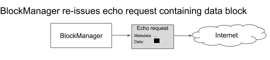 (E) The block manager retransmits the same filesystem block data in a new echo request packet.