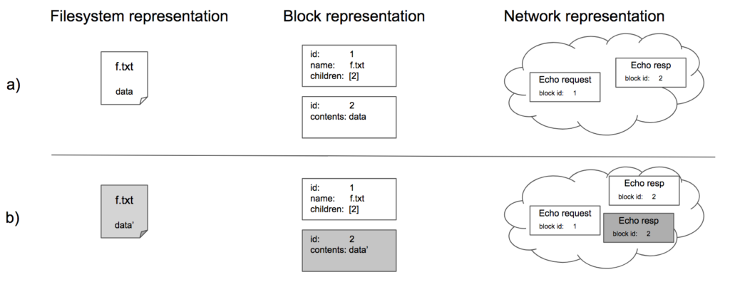 Figure 4: (A) A single file is represented by two PingFS blocks (1 and 2). PingFS issues echo requests for each of these to the network, and the network creates and forwards responses for each. (B) A user modififies f.txt. If PingFS mutates the previous block 2, then PingFS issues an echo request for the new block. If an echo response for the old block 2 is still in the system (e.g., because the network duplicated the original echo response), then PingFS enters an inconsistent state. It will infinitely recycle these packets, and sometimes reading f.txt will produce the old content and sometimes it will produce the updated content.