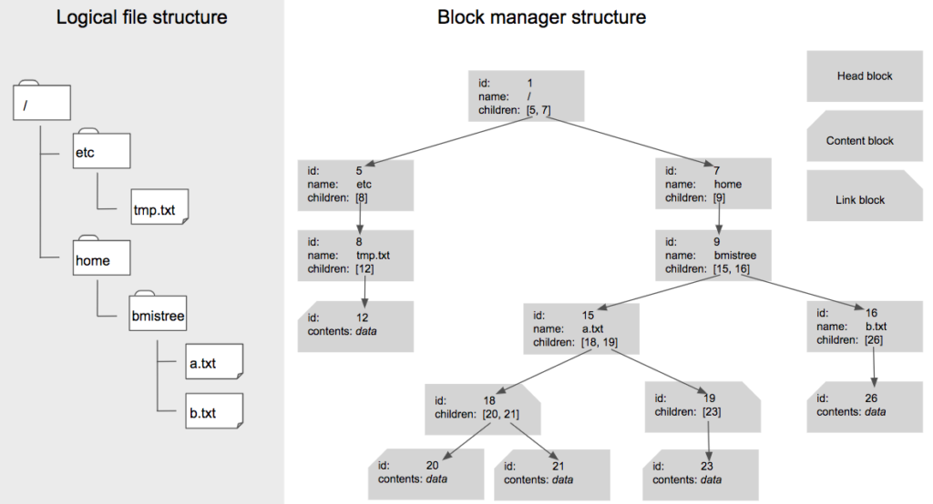 Figure 3: Left: Logical layout of a PingFS filesystem composed of three files (/etc/tmp.txt, /home/bmistree/a.txt, and /home/bmistree/b.txt). Right: Conceptual tree structure maintained by the block mapper. Note that because /home/bmistree/a.txt is large, the filesystem uses an intermediate layer of link blocks (ids 18 and 19) between a.txt's head block (id 15) and its content blocks (ids 20, 21, and 23).